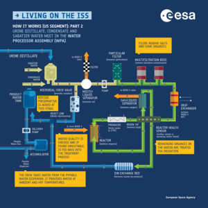 Recycling water on the ISS: How it works pt. 2