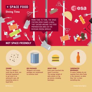 Dining on the Space Station: infographic