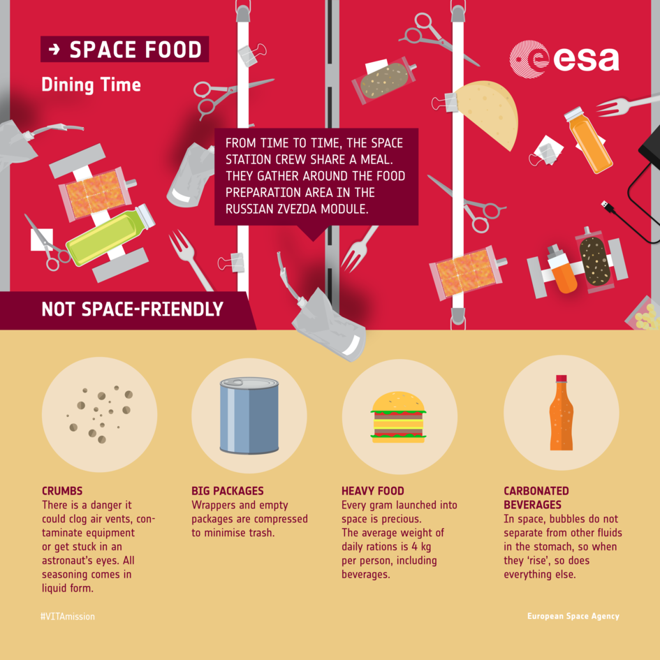 Space Station dining: infographic