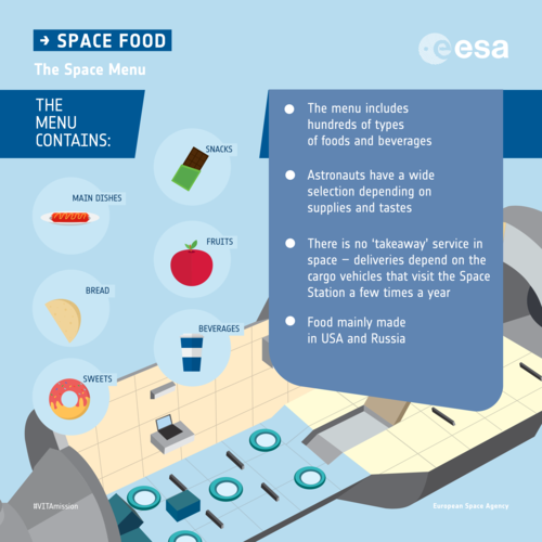 The space menu: infographic