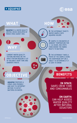 Aquapad experiment: infographic