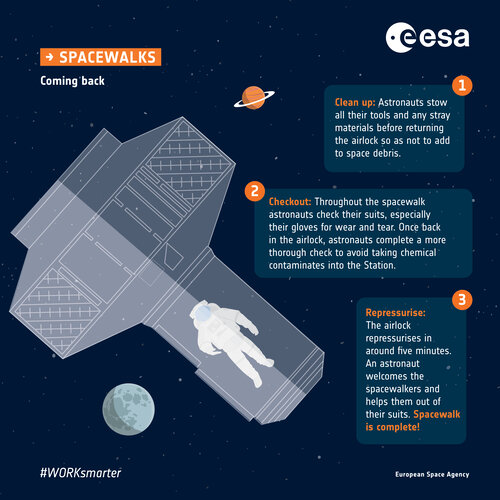 Coming back: Spacewalk infographic