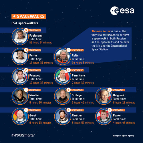 ESA spacewalkers