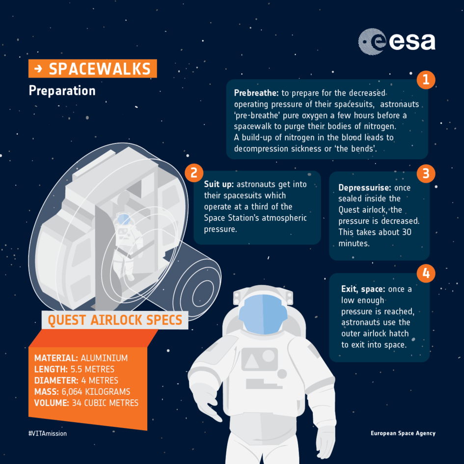 Preparing for a spacewalk: infographic