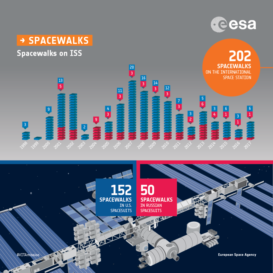 Spacewalk records: infographic