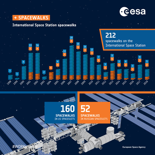 International Space Station spacewalk statistics