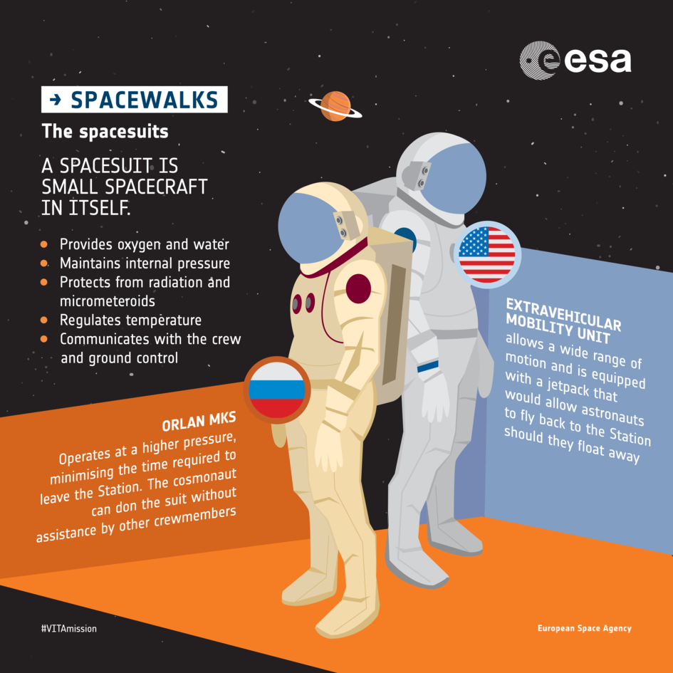 Spacewalk spacesuits