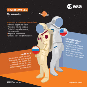 Spacewalk spacesuits infographic