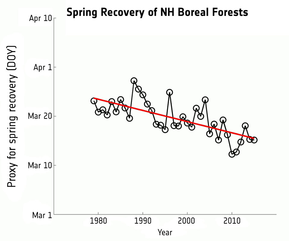 Spring recovery 1979–2015