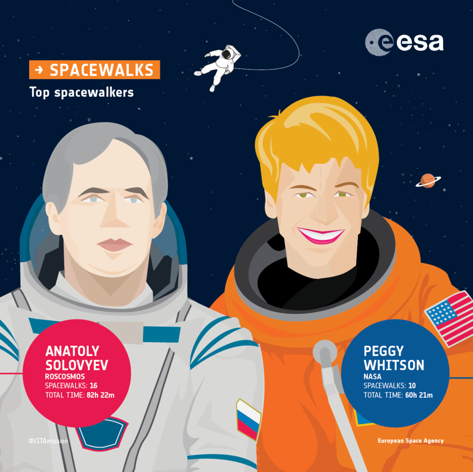 Top spacewalkers: infographic