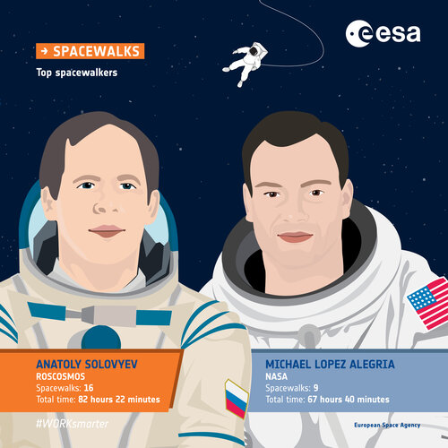 Top spacewalkers