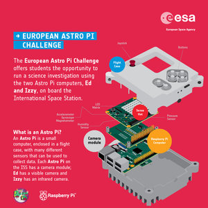 What is an Astro Pi?