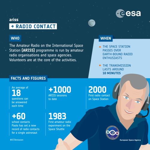 Amateur Radio on the International Space Station