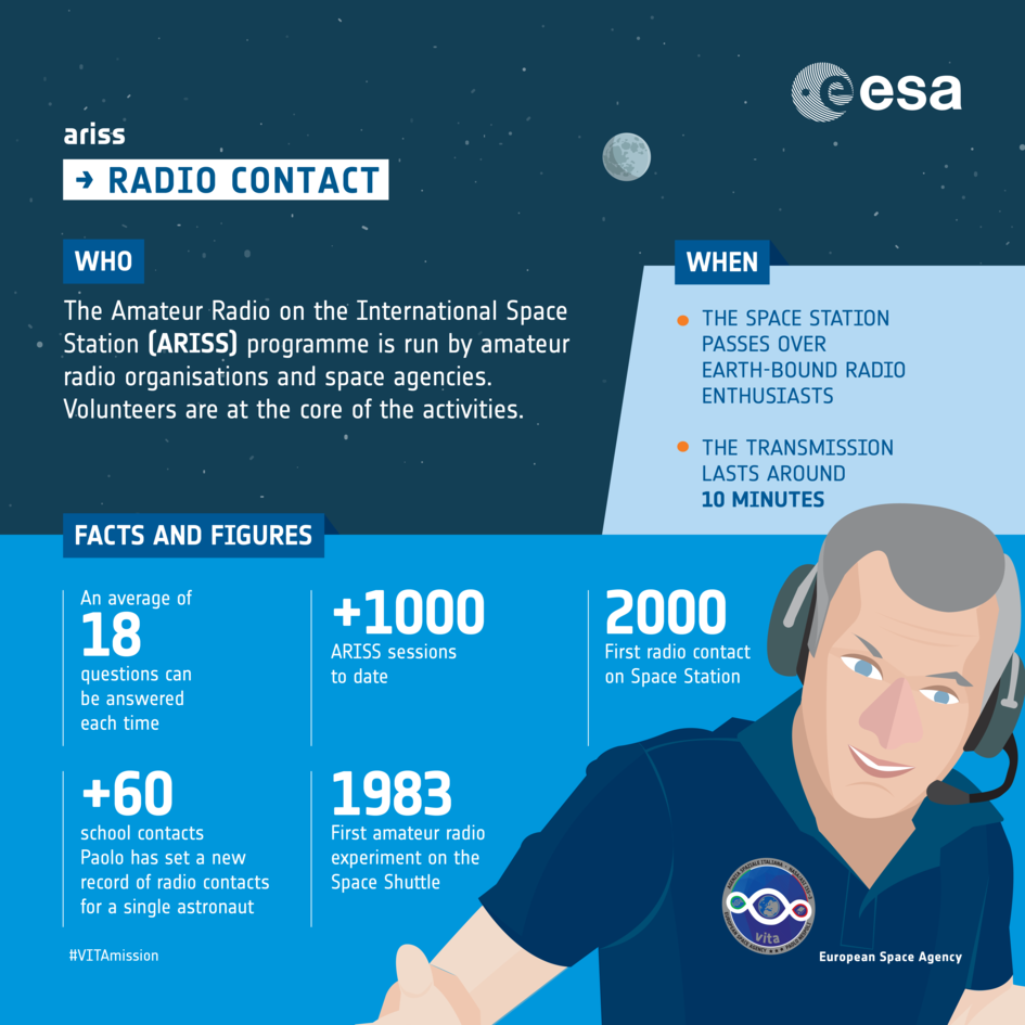 ARISS: infographic