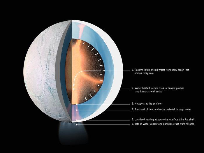 Koloběh vody na Enceladu vyžaduje cirkulaci přes jádro a umožňuje existenci života