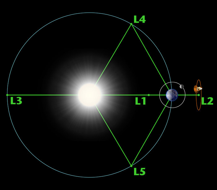 Space In Images 2017 11 Lagrange Points