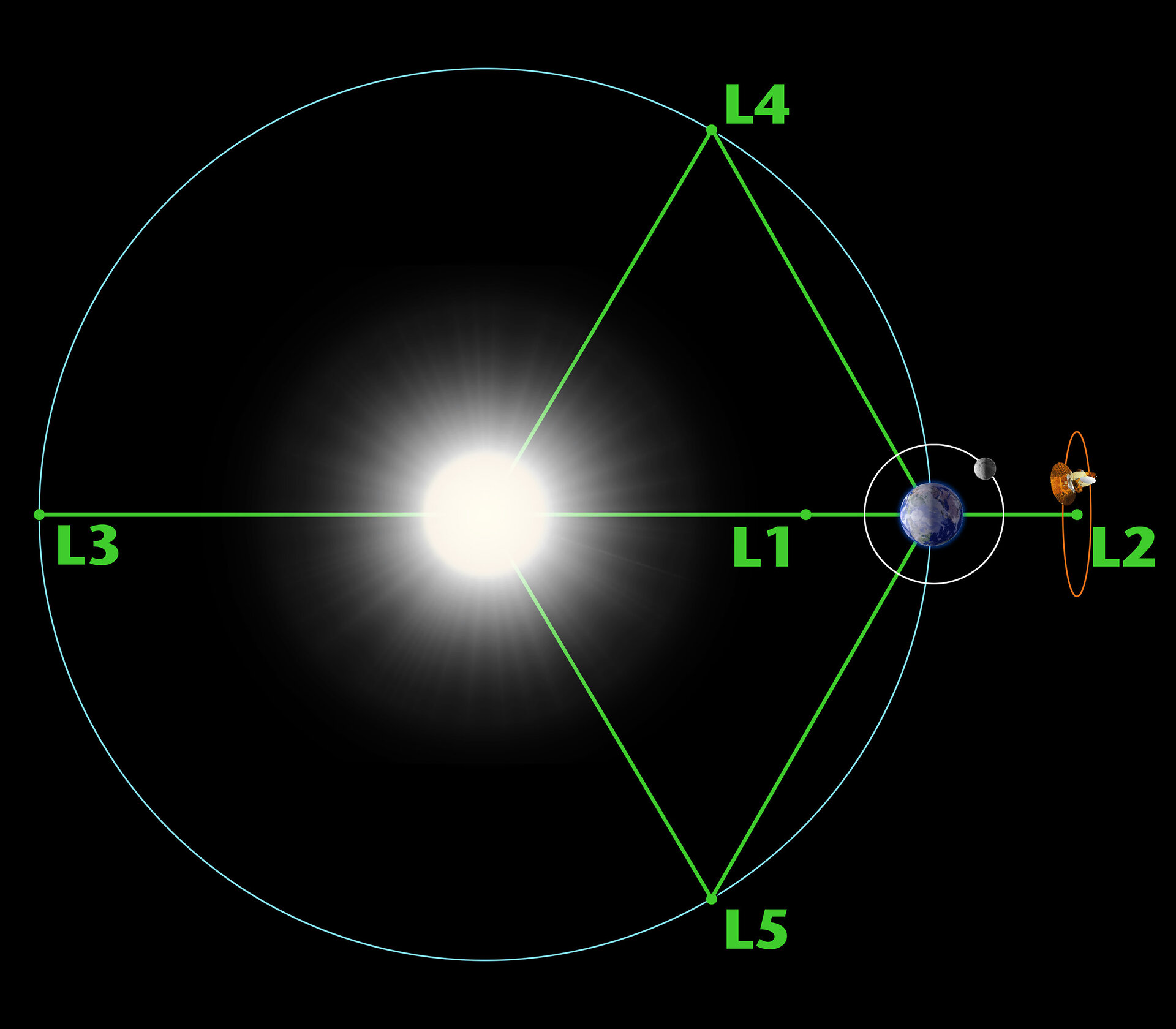 The Lagrange points associated with the Sun–Earth system