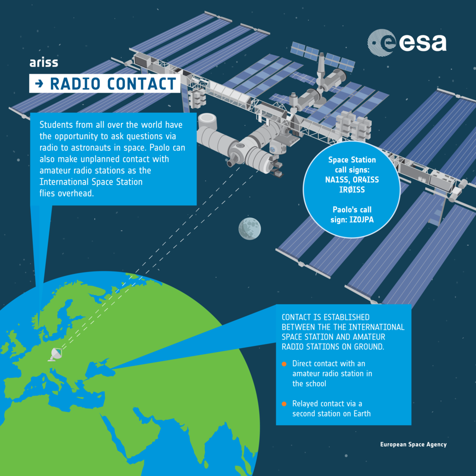 Radio contact with ISS: infographic