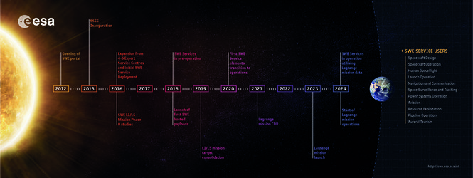 Space weather services timeline