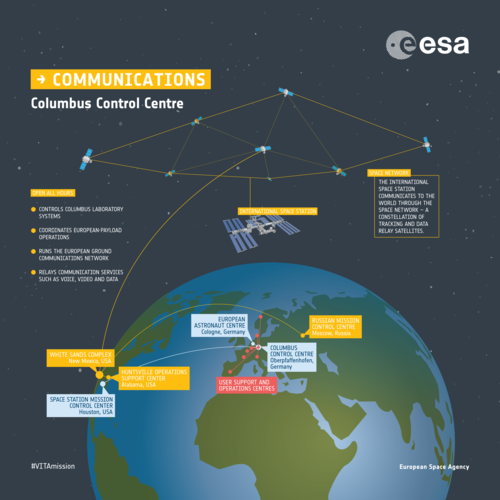 Columbus Control Centre & the Space Network