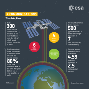 Communicating with the ISS: infographic