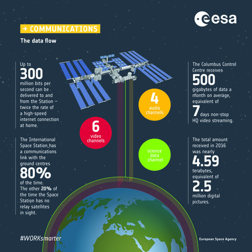 Communicating with the Space Station: infographic