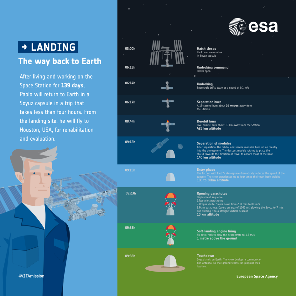 Returning to Earth: infographic