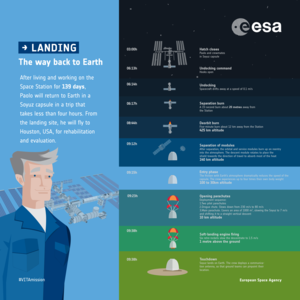 Space Station Soyuz landing: infographic