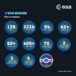 Vita mission in numbers: infographic