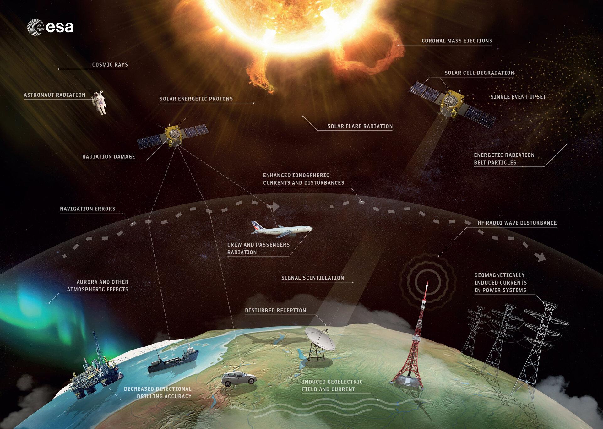 Weltraumwetter-Effekte