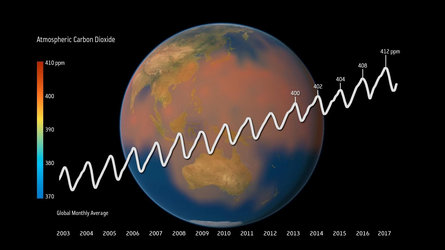 Atmospheric carbon dioxide rise