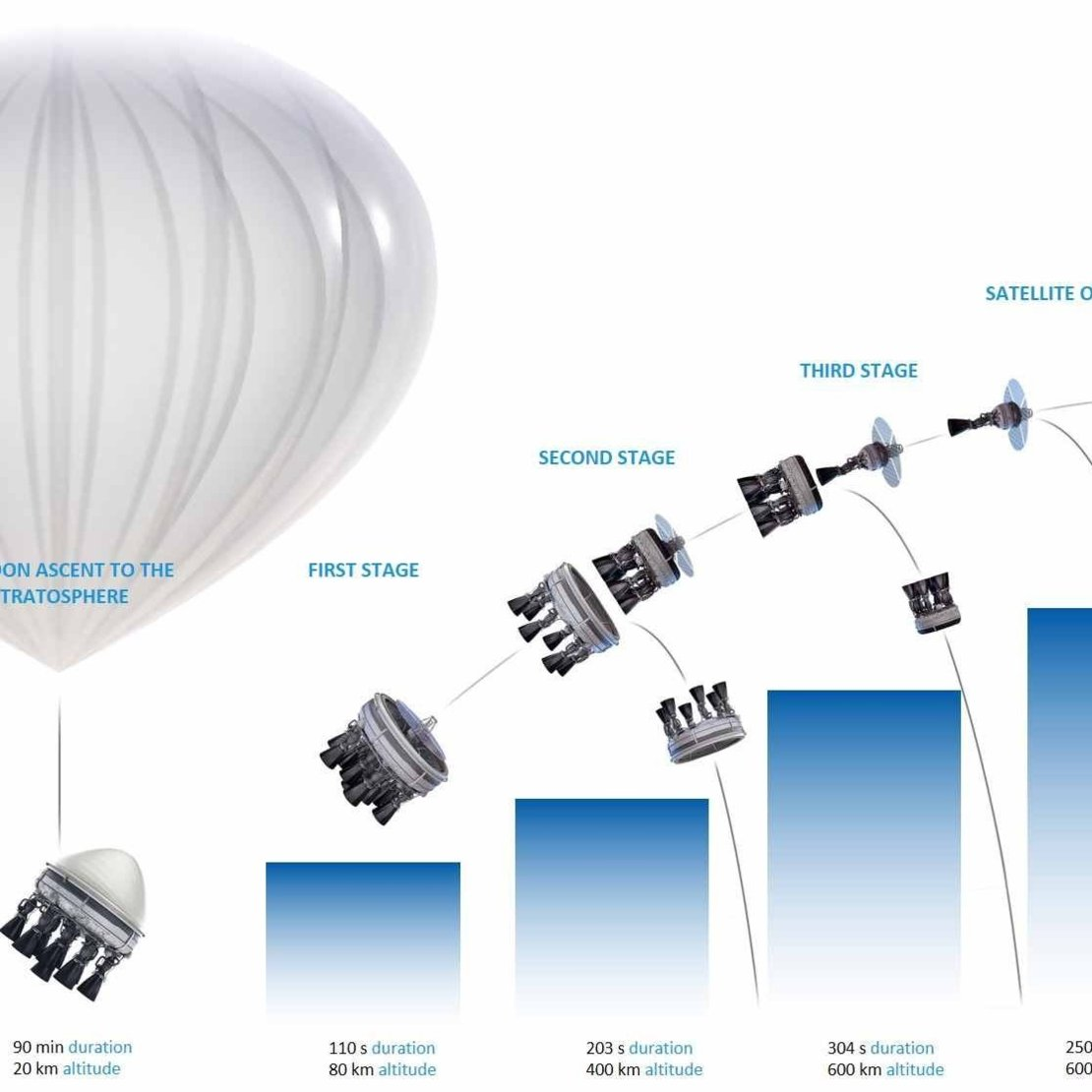 ESA explores microlaunchers for small satellites / Space