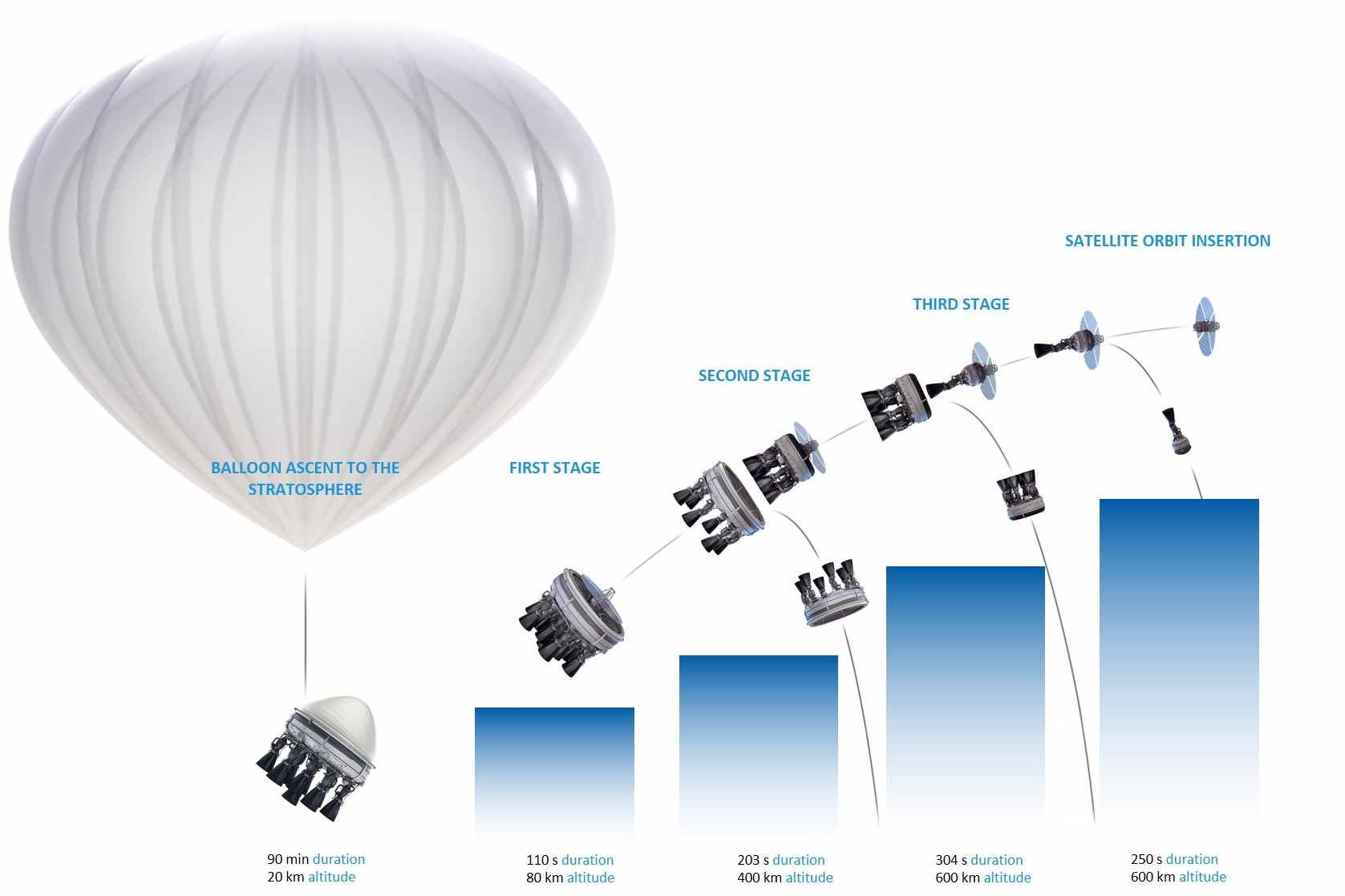 Zero2Infinity's plan for space tourism with balloons