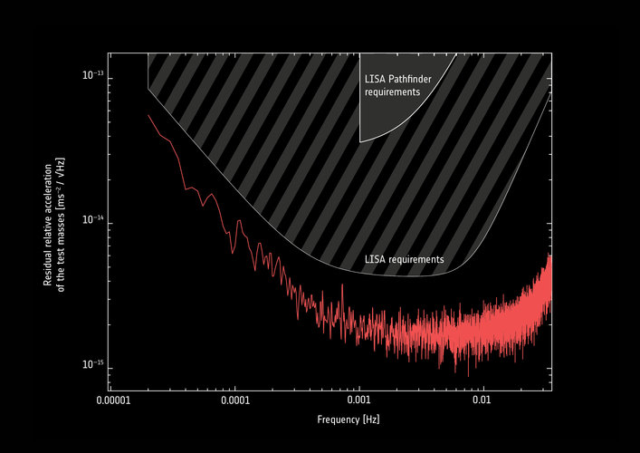 LISA Pathfinder final performance analysis