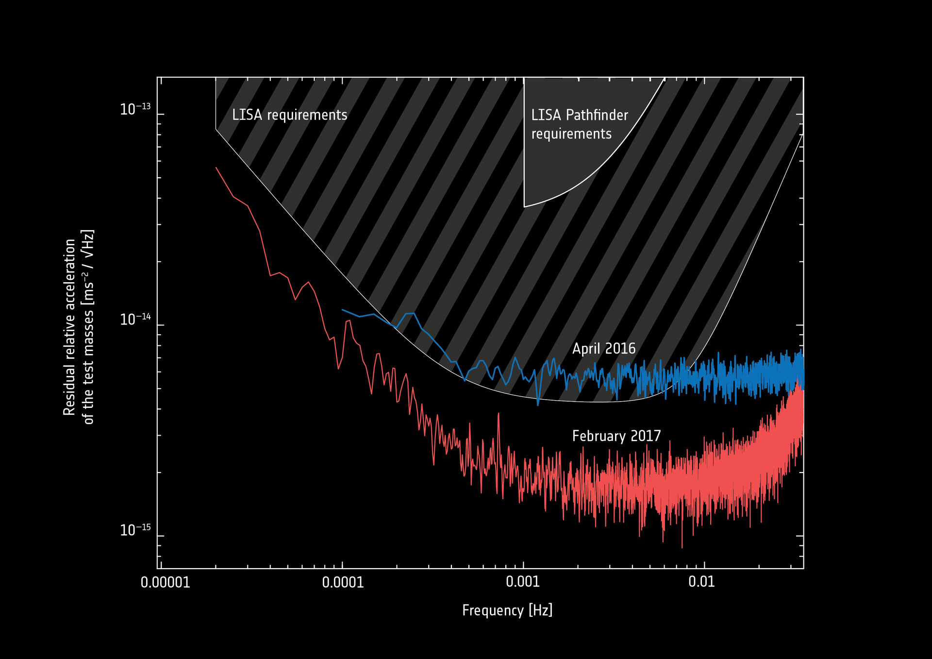 LISA Pathfinder performance analysis