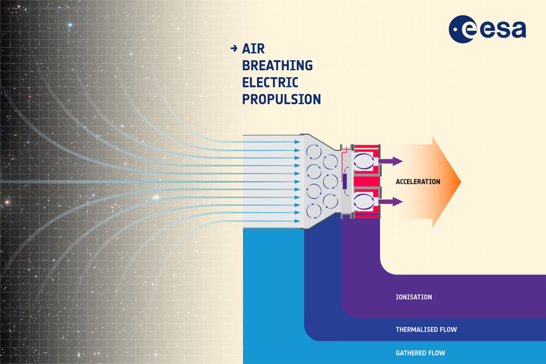 Air-breathing electric propulsion