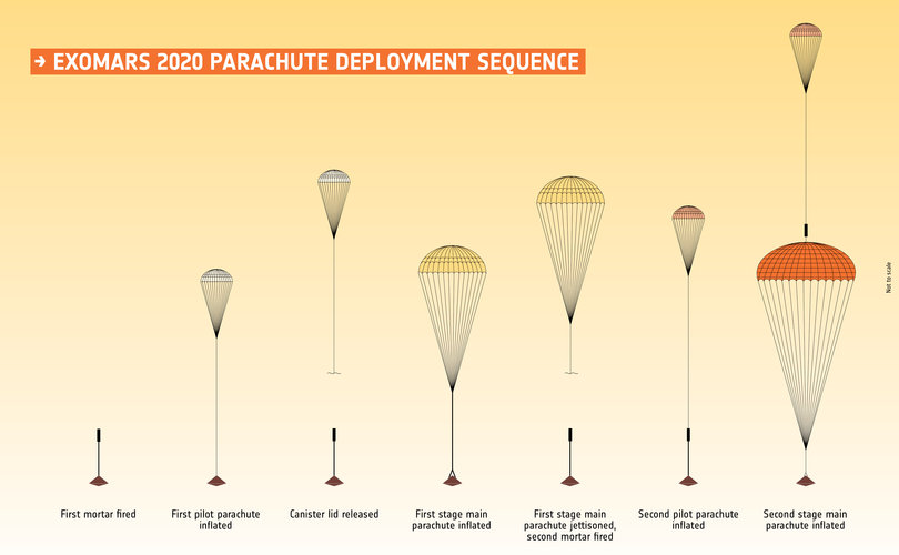 ExoMars 2020 parachute deployment sequence