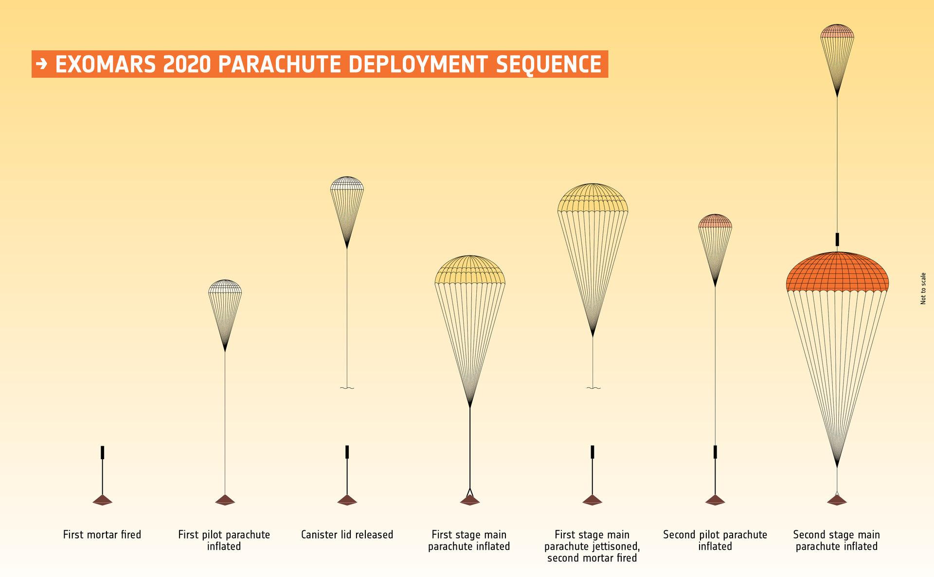 http://www.esa.int/var/esa/storage/images/esa_multimedia/images/2018/03/exomars_2020_parachute_deployment_sequence/17431643-1-eng-GB/ExoMars_2020_parachute_deployment_sequence_pillars.jpg