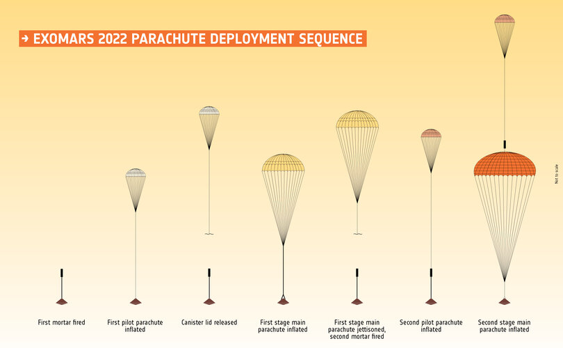 ExoMars 2022 parachute deployment sequence