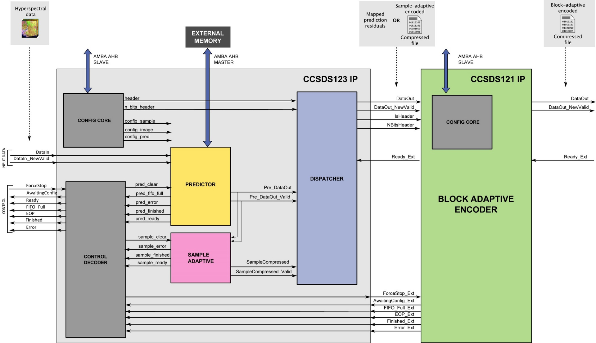 Block diagram of the SHyLoC IP Core - CCSDS-123 and CCSDS121 cores connected.