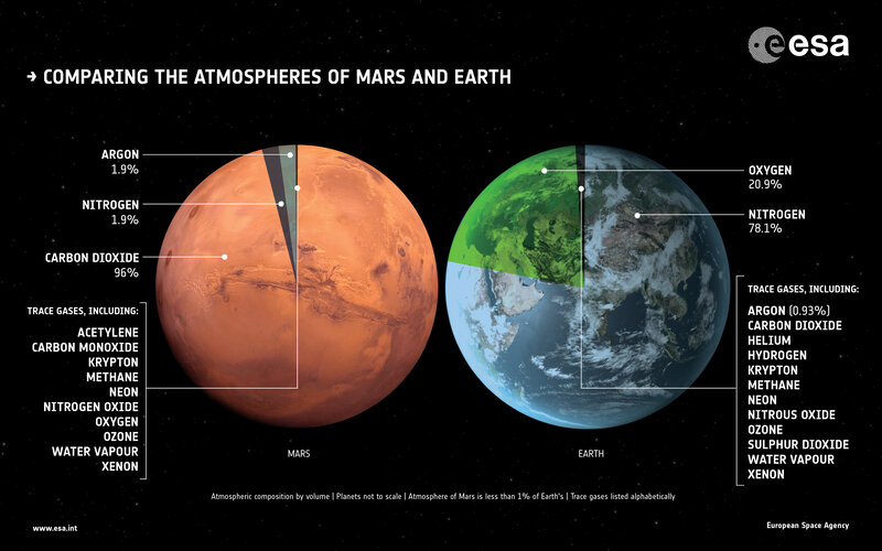 Comparing the atmospheres of Mars and Earth
