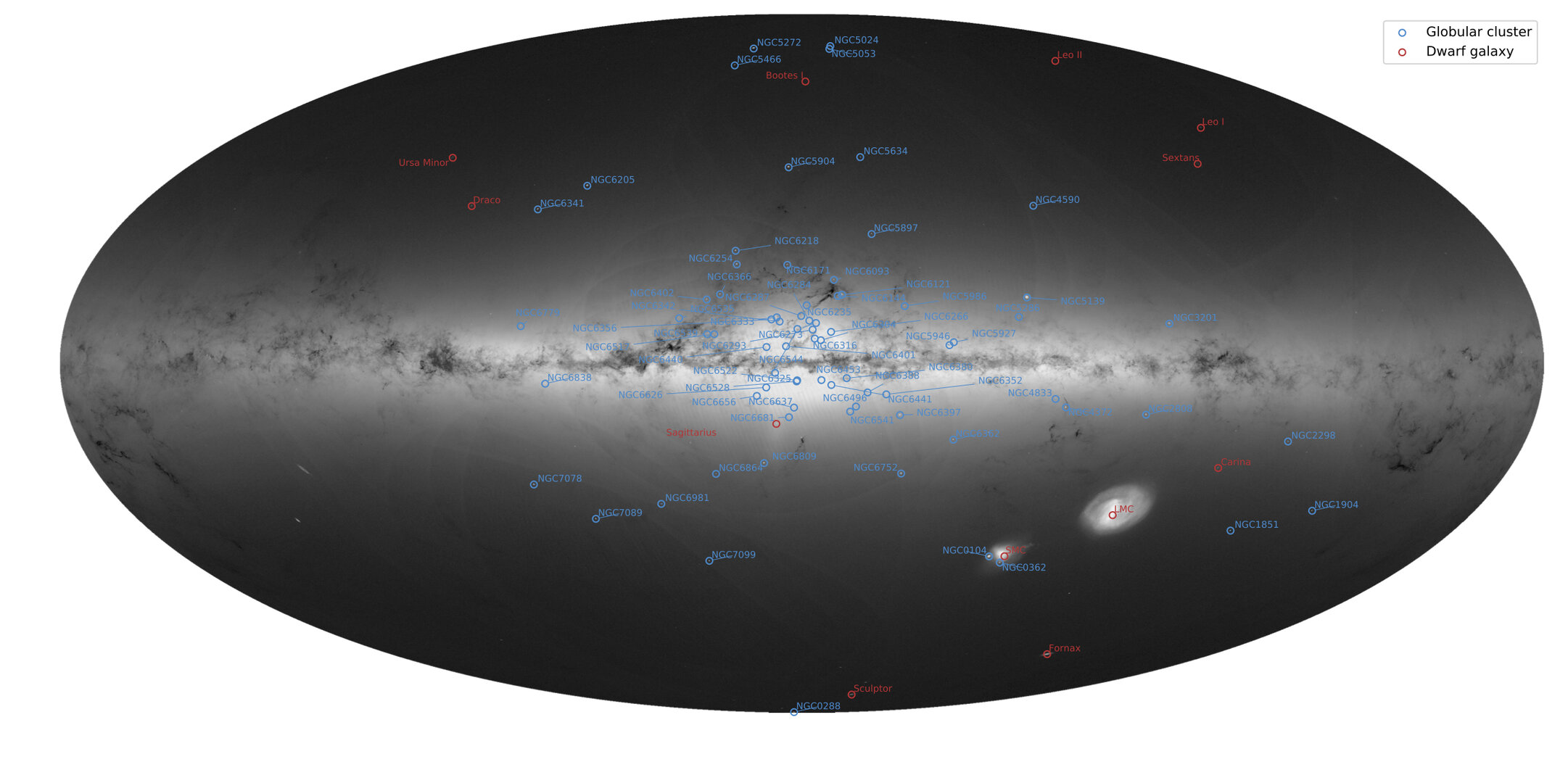 Gaia's globular clusters and dwarf galaxies