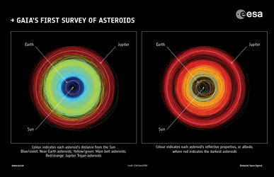Gaia's view of more than 14 000 asteroids