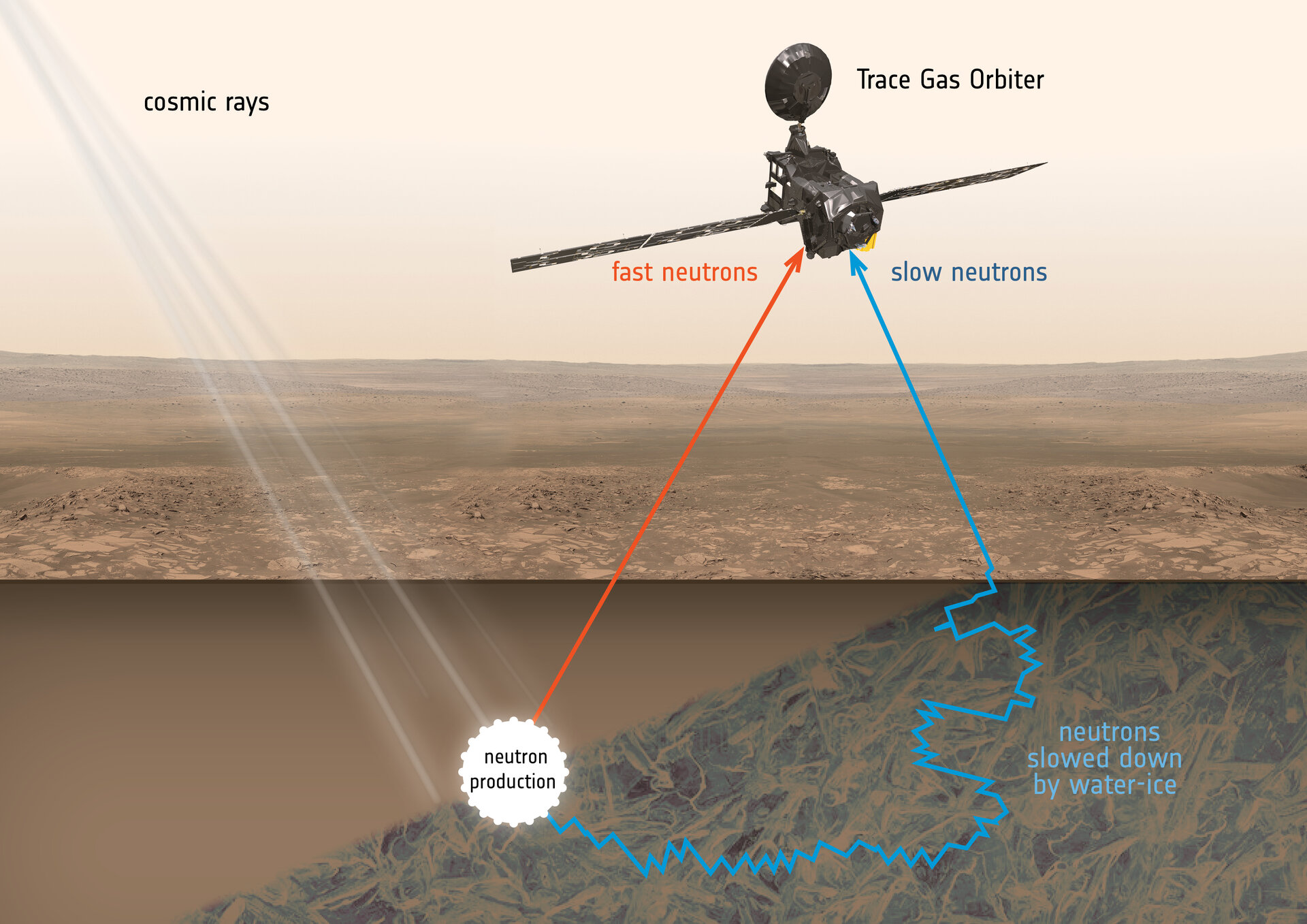 How ExoMars detects buried ice