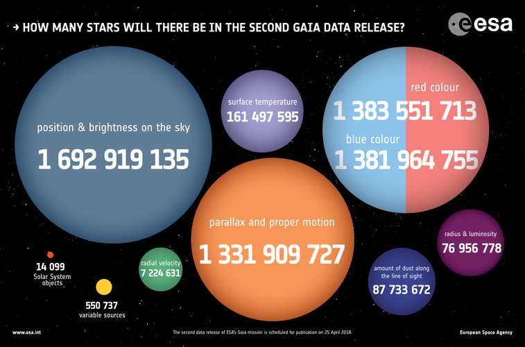 How many stars will there be in the second Gaia data release?