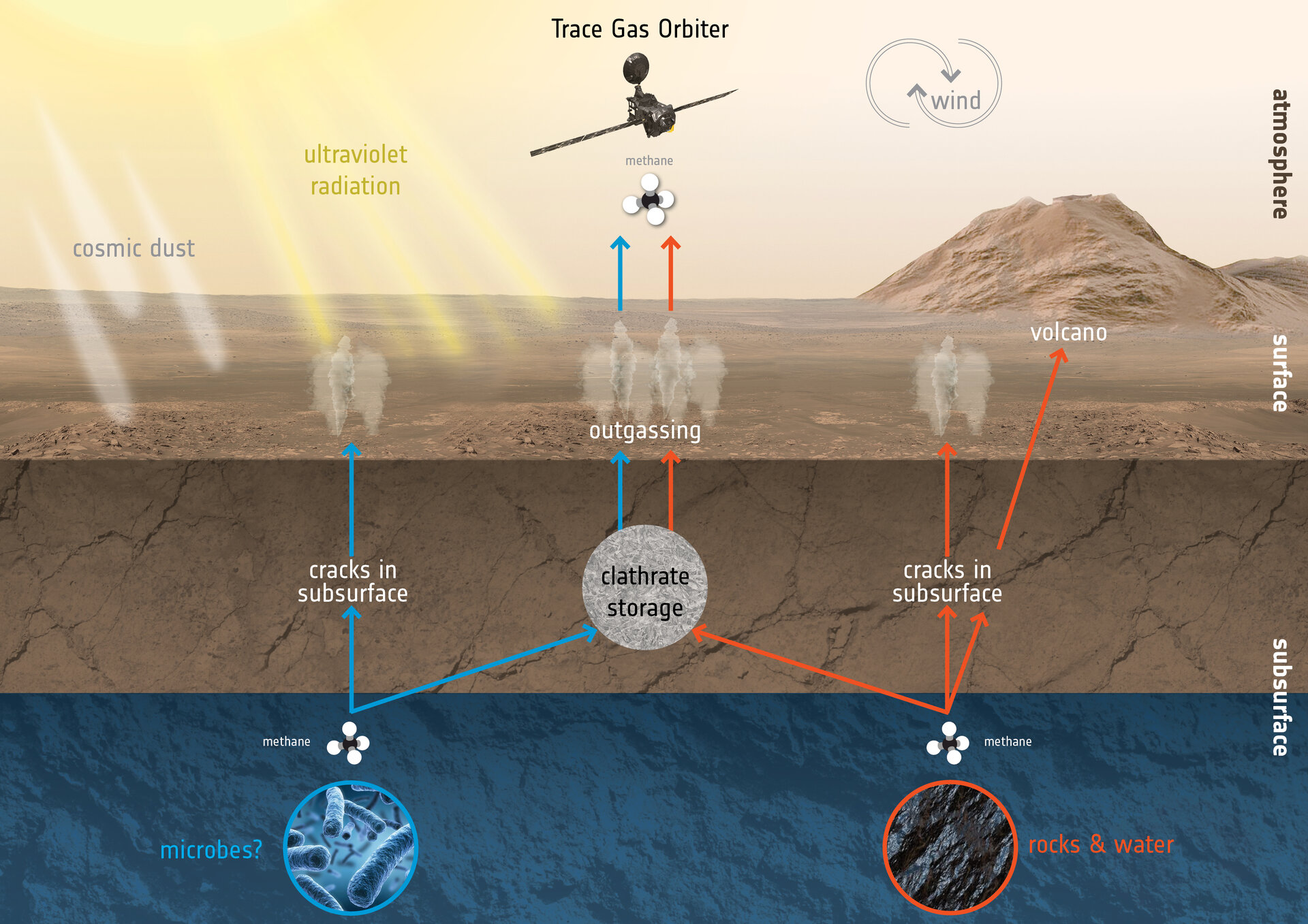 How to create and destroy methane on Mars