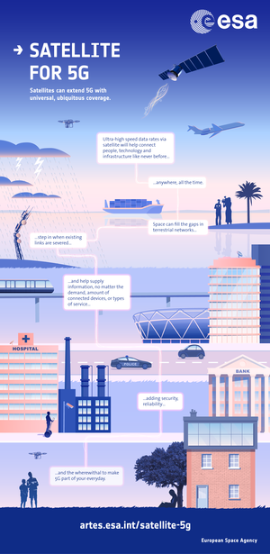 Satellite for 5G infographic