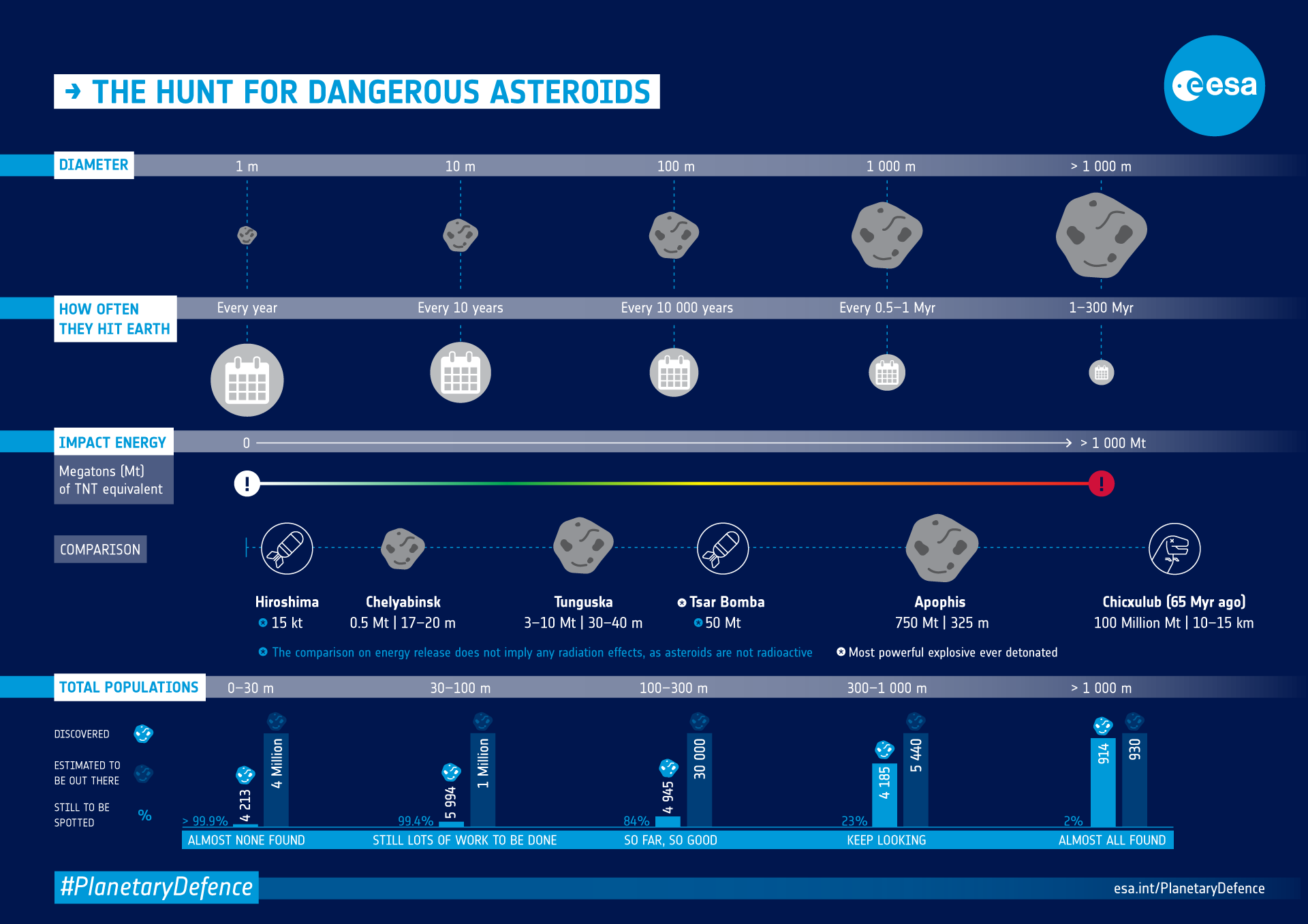 Infographic: asteroid danger explained