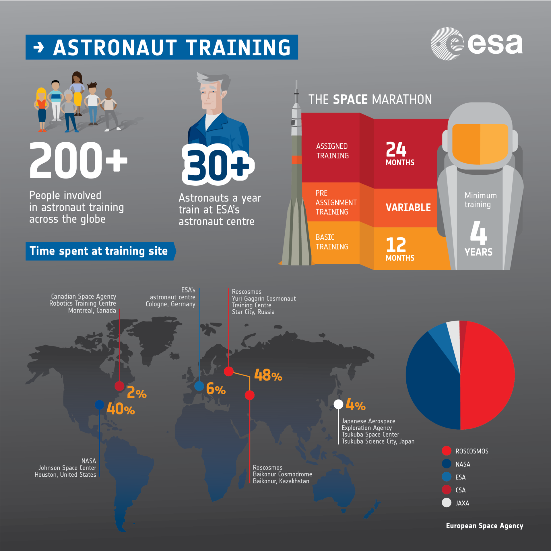 Astronaut training infographic