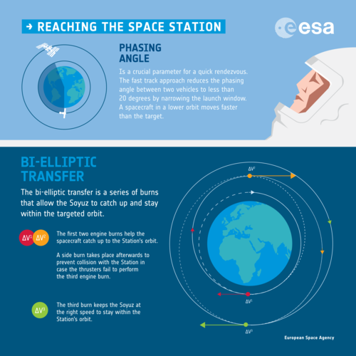 Catching the Space Station infographic